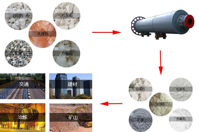 管式球磨机行业应用