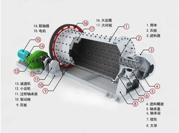 管磨机结构